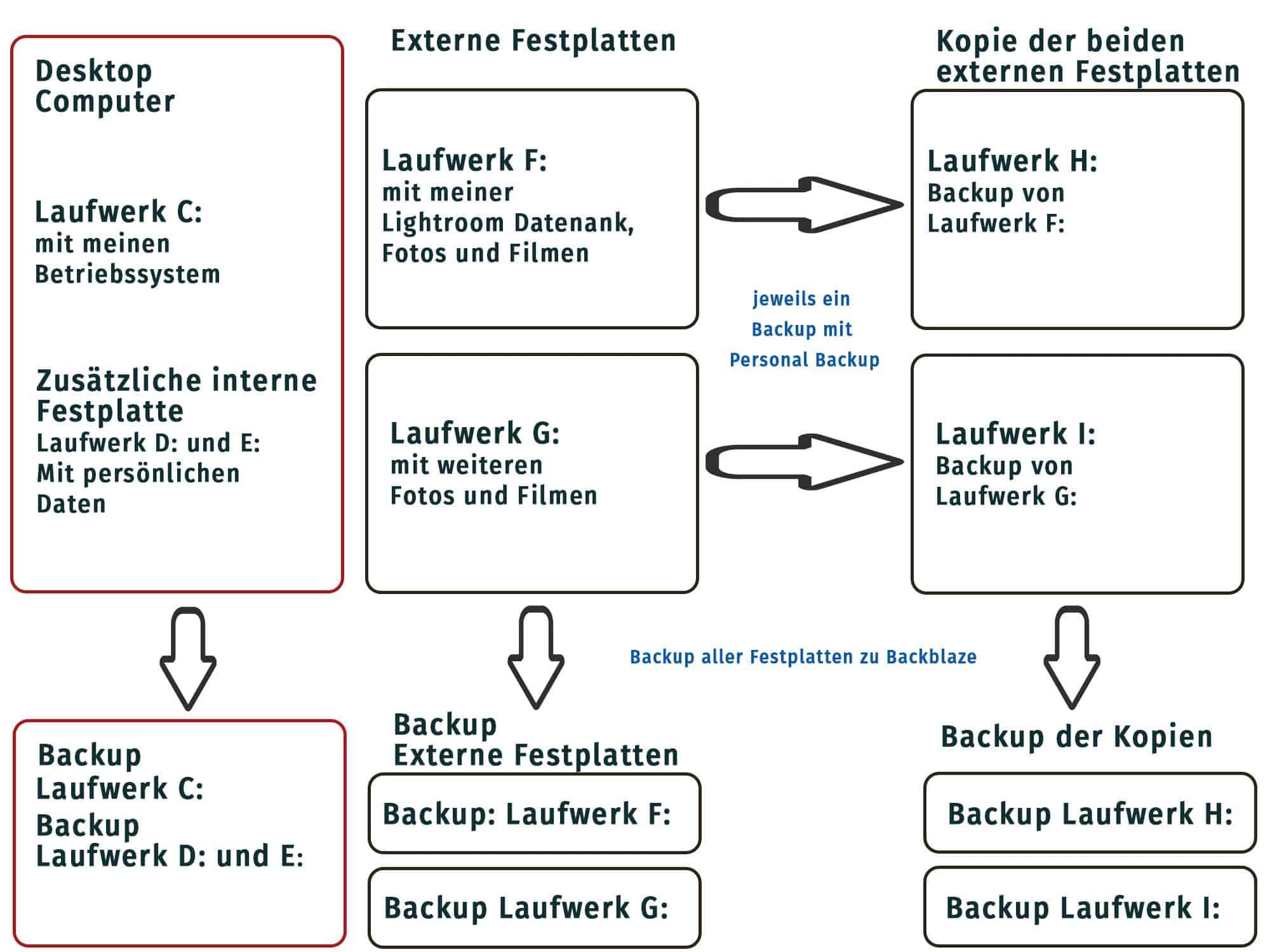 Backupsystem
